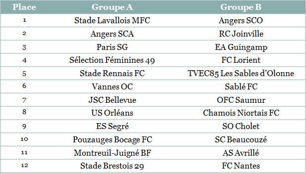 Angers SCO, Paris SG, EA Guingamp et consorts connaissent leur groupe !