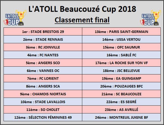 Le STADE BRESTOIS sur le toit de l'ATOLL Beaucouzé Cup 2018 !