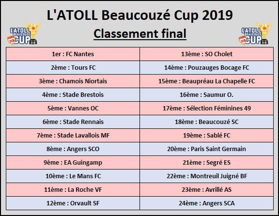 Le FC NANTES vainqueur de l'édition 2019 !!!