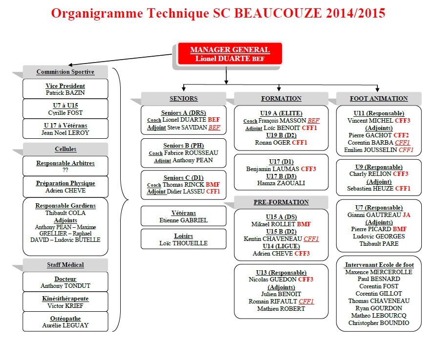 Organigramme technique saison 2014/2015