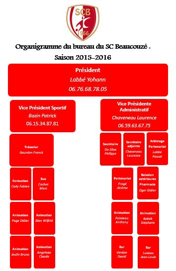 Organigramme du bureau du SC Beaucouzé : Saison 2015-2016