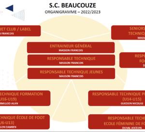 Organigrammes techniques du club